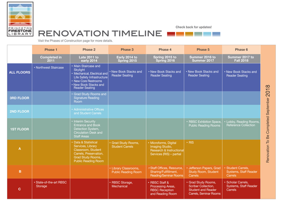 Library renovations for Home construction timeline